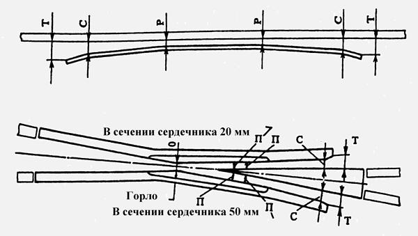 железнодорожного по инструкция техническому содержанию пути